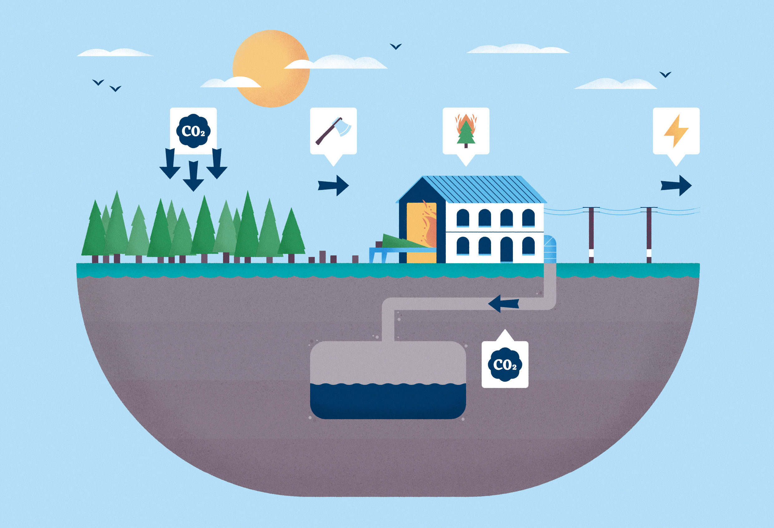 BECCS bioenergy carbon capture storage china dialogue geoengineering