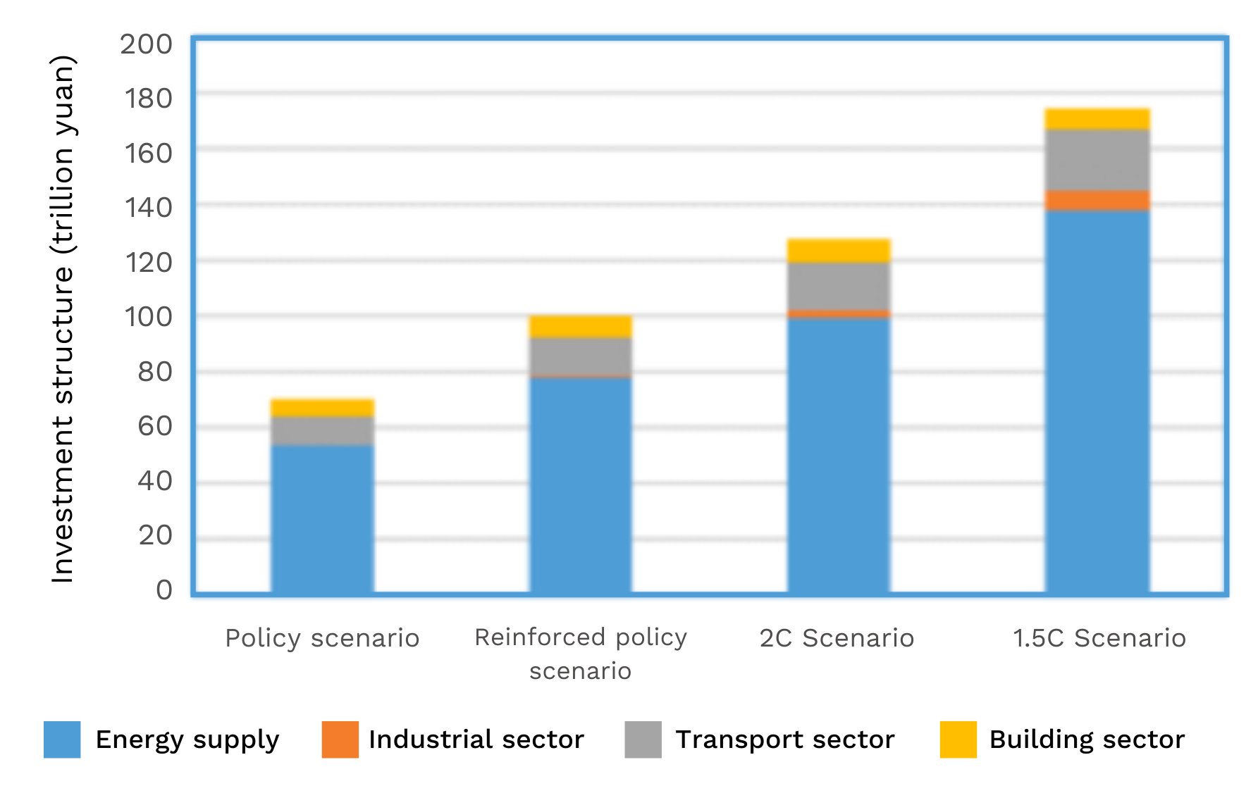 Investments in China's energy infrastructure 2020-2050 under different scenarios (Source: Institute of Climate Change and Sustainable Development, Tsinghua University)